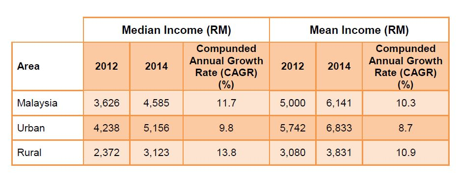 Report of Household Income and Basic Amenities Survey 2014